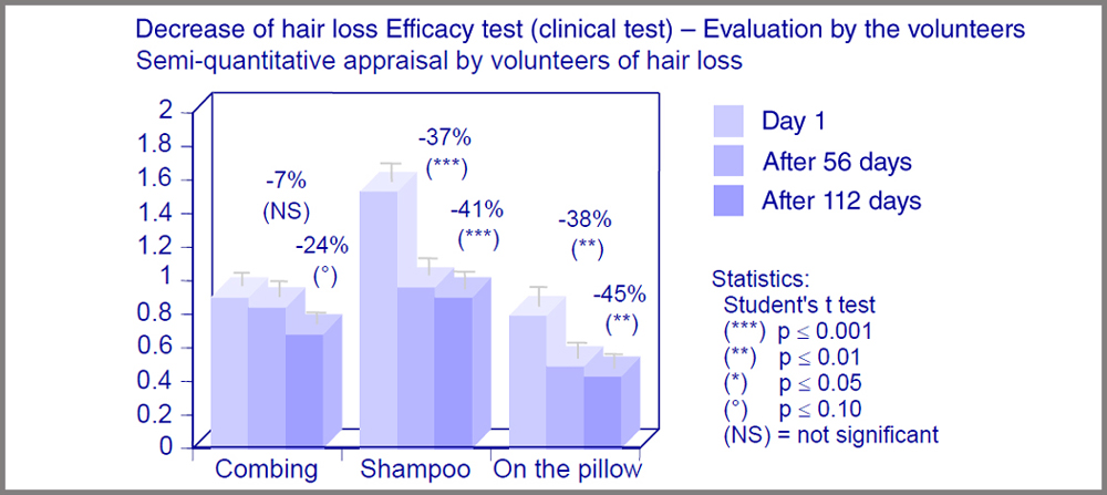Decrease of hair loss clinical test