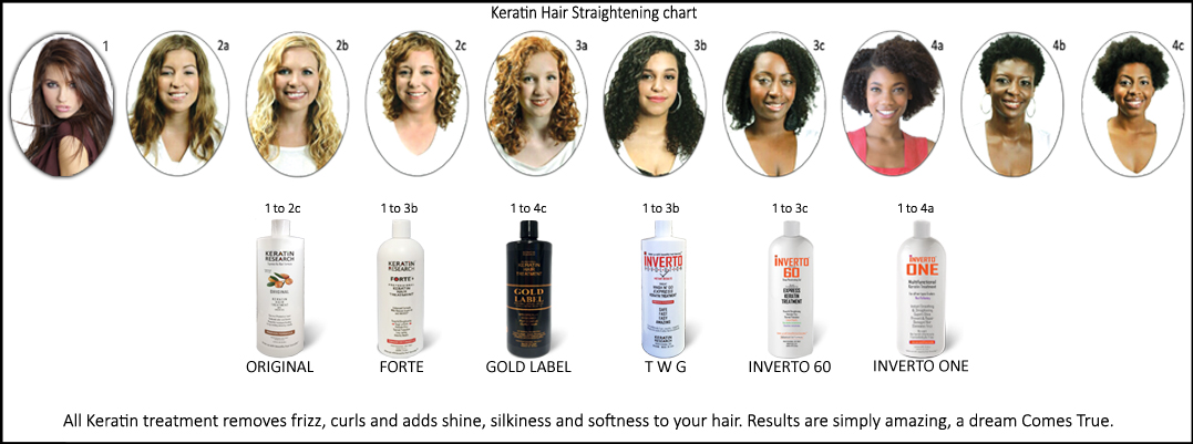 keratin hair straightening chart